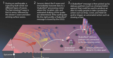 Diagram showing the basics of ShakeAlert Earthquake Early Warning system.